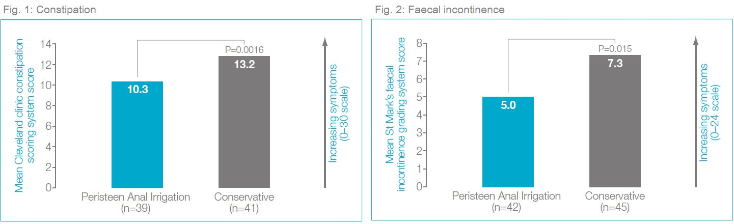 Figure 1 and 2: A significant reduction in constipation symptoms and faecal incontinence symptomswhen using Peristeen compared to conservative treatment.